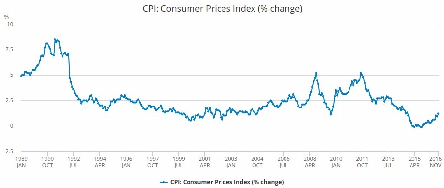 UK inflation chart from 1988 to 2017. Based on the UK Consumer Price Index.